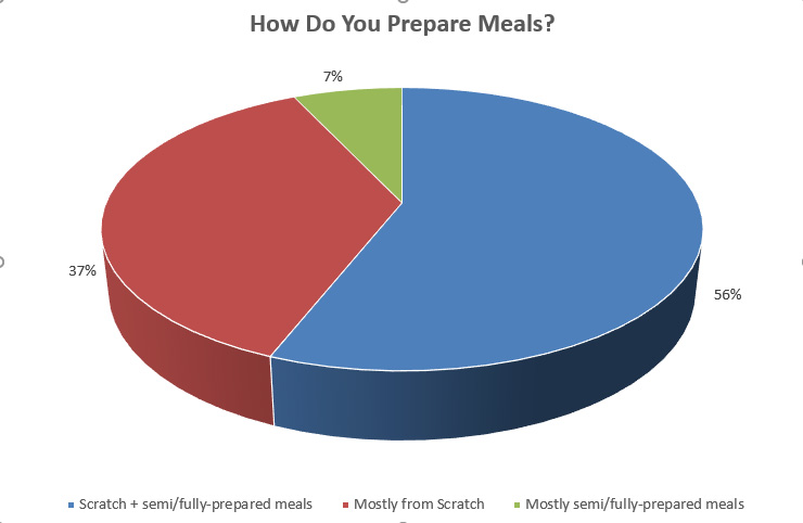 Chart illustrating the breakout between meals from scratch and fully prepared meals