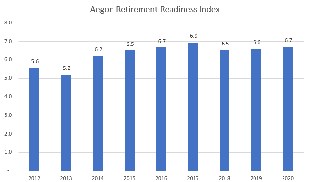 Aegon Retirement Readiness Index, 2020